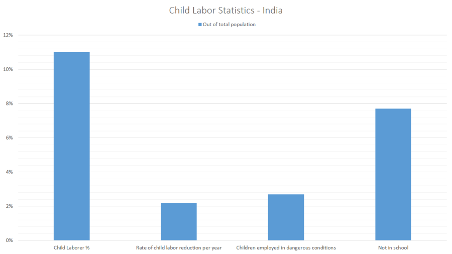 1 out 11 children in India are child laborers - source LIVEMINT