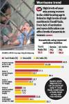 23% of Tamil Nadu State Children are underweight