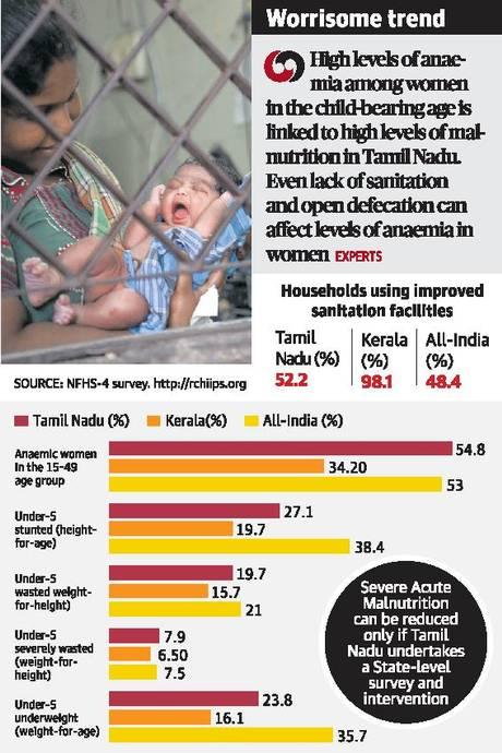 23% of Tamil Nadu State Children are underweight